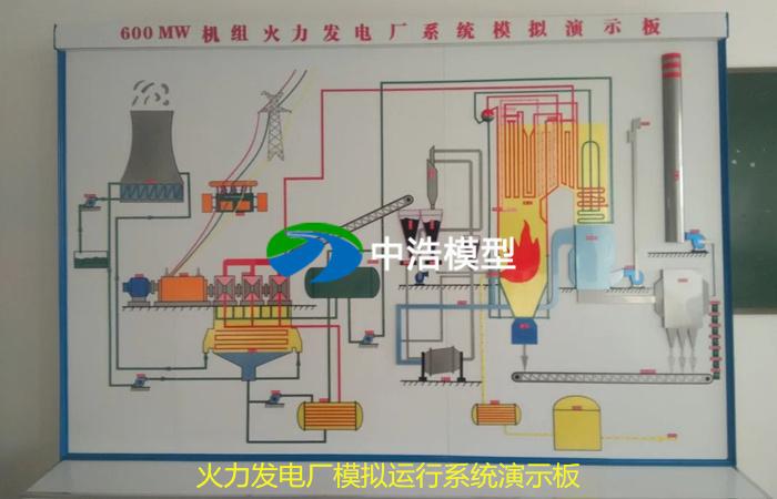 火力发电厂模拟运行系统演示板